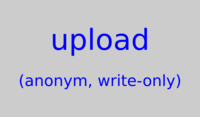 Upload (anonym, write-only)